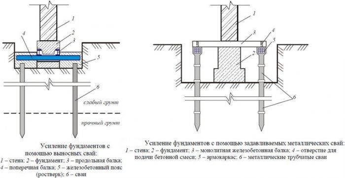Усиление фундамента: методы, способы и чертежи укрепления рубашкой