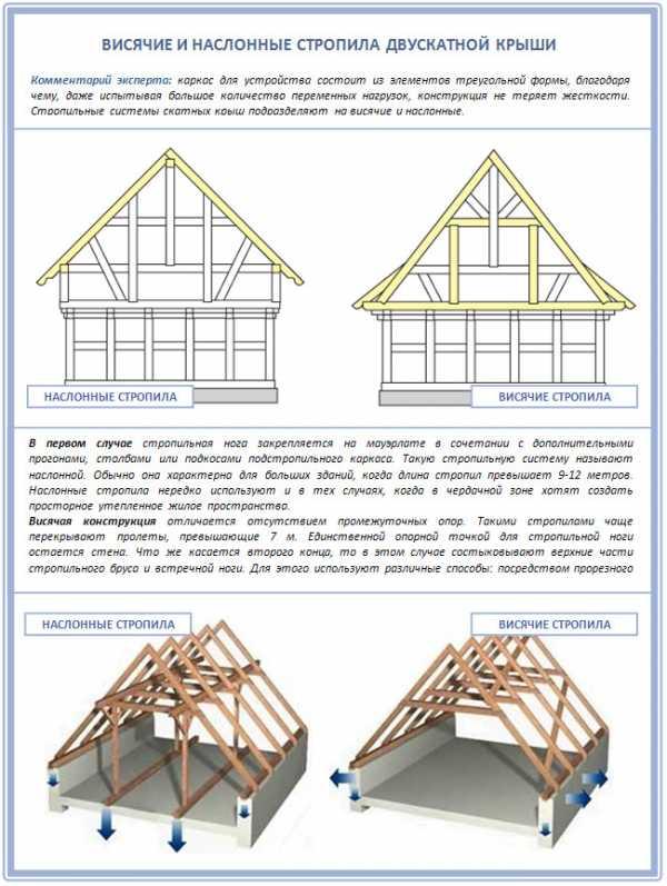 Мансардная крыша - проектирование, подбор материалов и этапы строительства