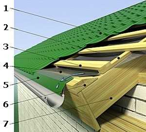 Установка и монтаж ветровой (торцевой) планки для металлочерепицы и профнастила