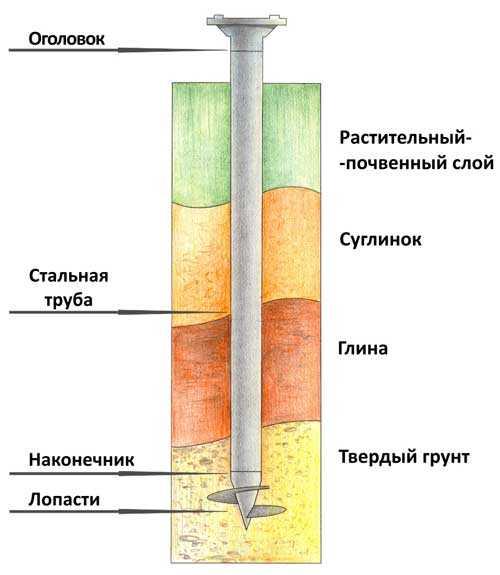 Обвязка свайно-винтового фундамента: брусом, доской, швеллером, уголком