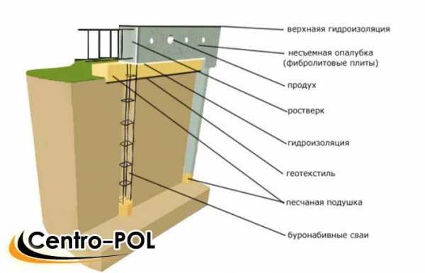Мембрана для гидроизоляции фундамента: особенности материала, его разновидности и область применения