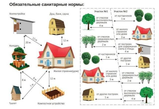 Отступы от границ земельного участка при строительстве нежилых построек: нормы и расстояния до различных строений