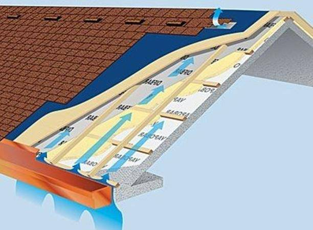 Для чего нужна контробрешетка крыши? правильный монтаж +видео