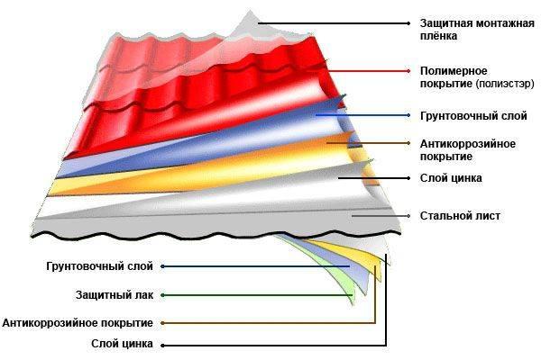 Металлочерепица монтерей: технические характеристики