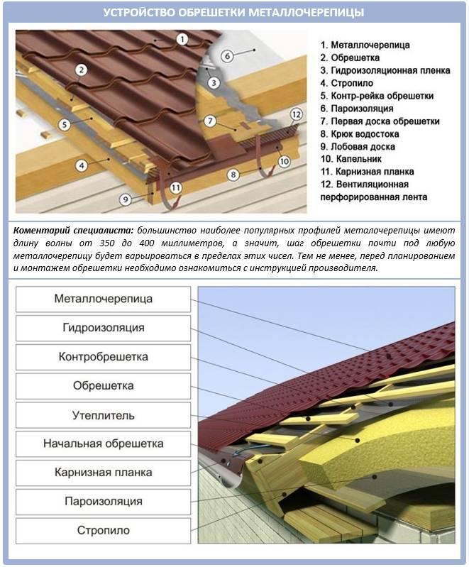 Как сделать обрешетку под металлочерепицу: советы