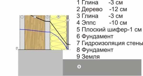 Утепление опилками потолка, стен, пола дома и бани: применение в составе глины, цемента, извести, гипса