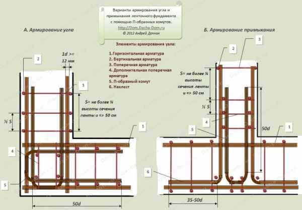 Армирование ленточного фундамента: схема углов, арматура