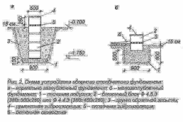 Как построить - фундамент столбчатый