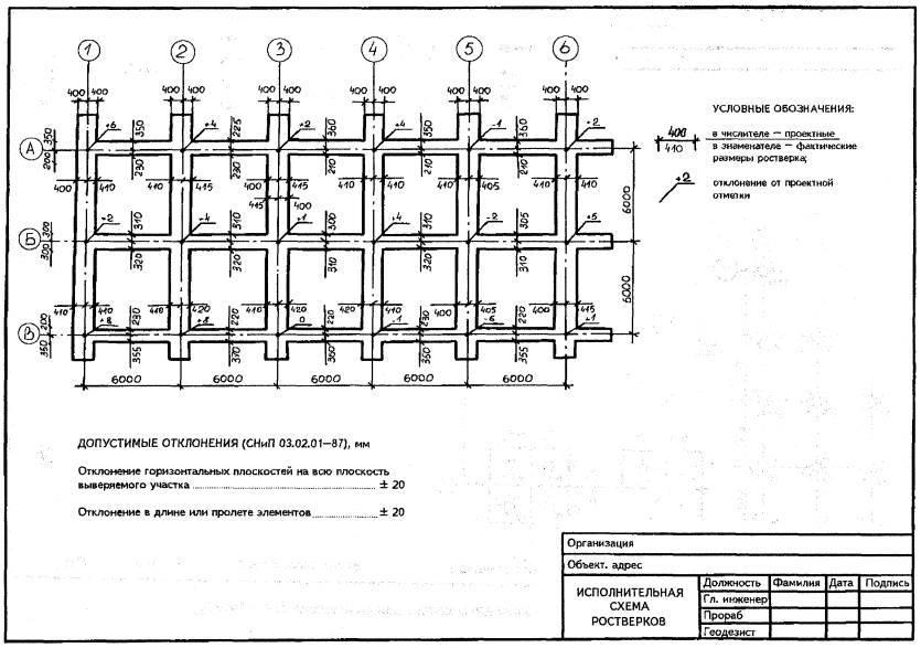 Акт осмотра открытых траншей и котлованов под фундаменты форма 6