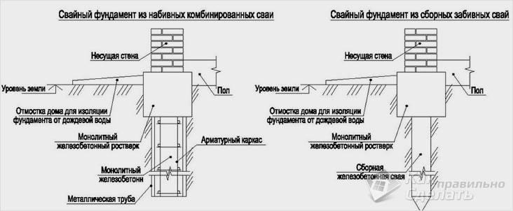 Винтовые сваи для фундамента: что это такое, каких видов бывают, когда применяются саморезного типа, особенности производителя ювента и завода в клину