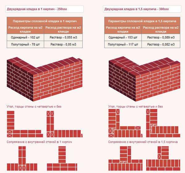 Кирпич для цоколя фундамента: какой лучше, выбор и способы укладки, расчет количества