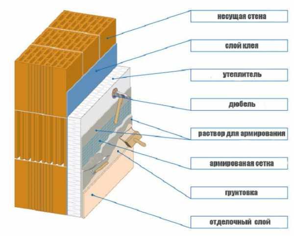 Фасадная штукатурка по пеноплексу и пенополистиролу – подготовка смеси, армирование и нанесение раствора