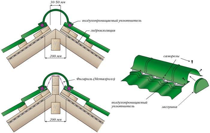 Конек для крыши из металлочерепицы: особенности монтажа