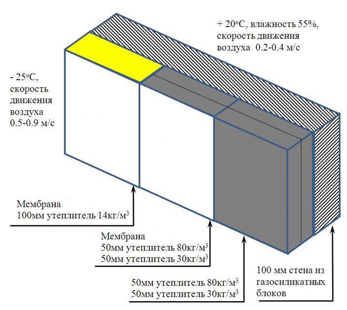 Вес бетонного блока: для чего необходимо знать сколько весит фундаментный камень, как рассчитать массу для размеров 600х600х2400, 240x40x60, 200х200х400