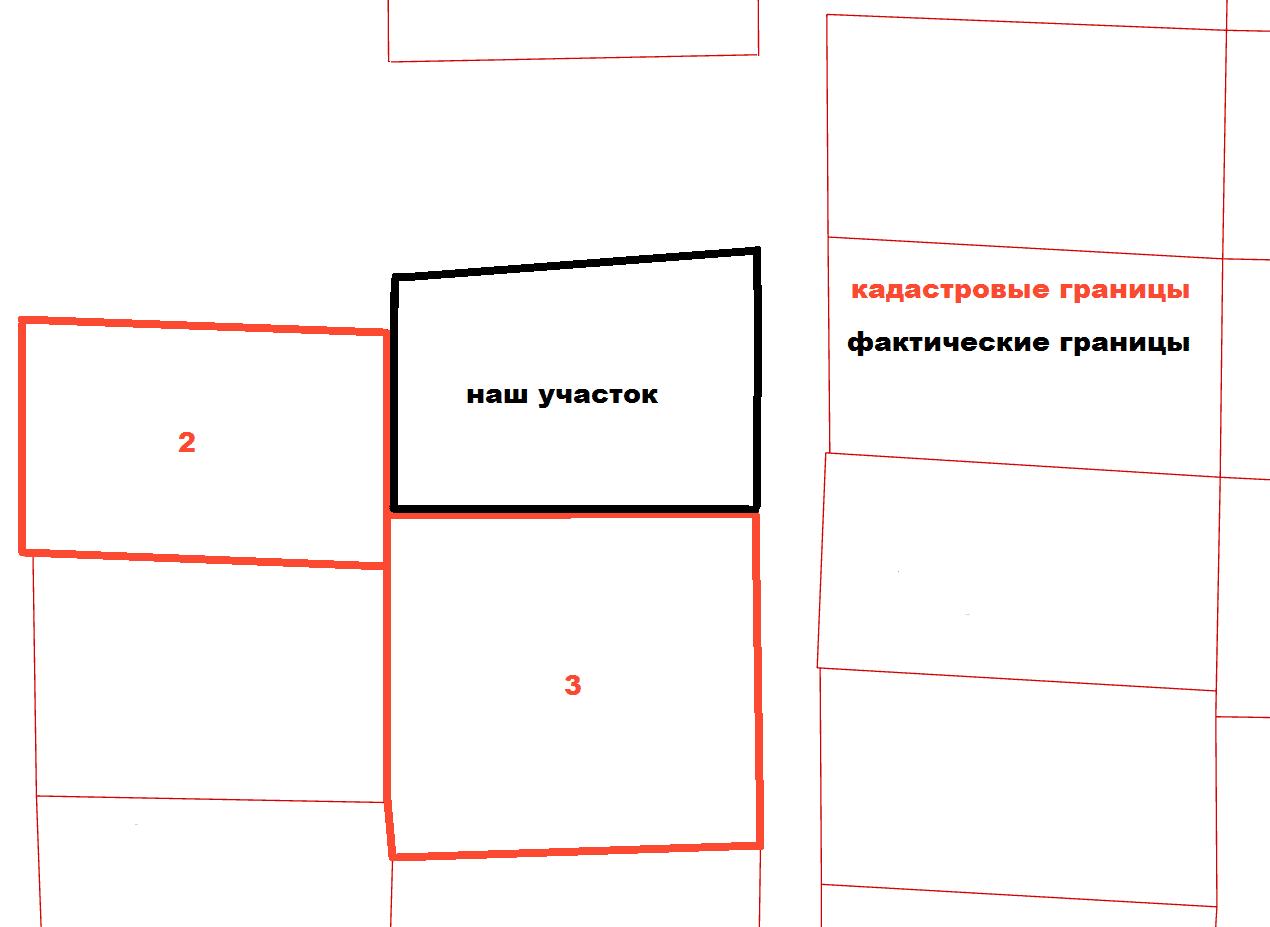 Как провести уточнение границ участка земли?