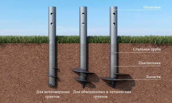 Применение свай из канализационных пластиковых труб для возведения фундамента