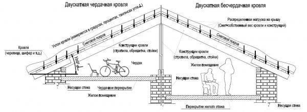 Оптимальный угол наклона двухскатной крыши и чем опасен неверный подбор угла
