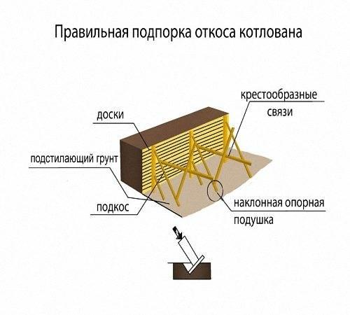 Выясняем, как производится разборка креплений вертикальных стенок котлована?