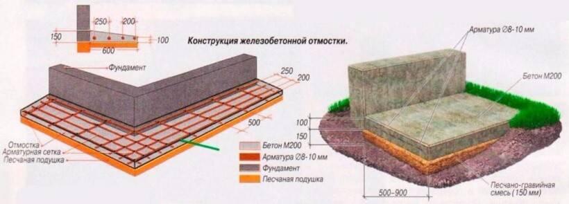 Для чего, какими материалами и как грамотно производится гидроизоляция отмостки вокруг дома?