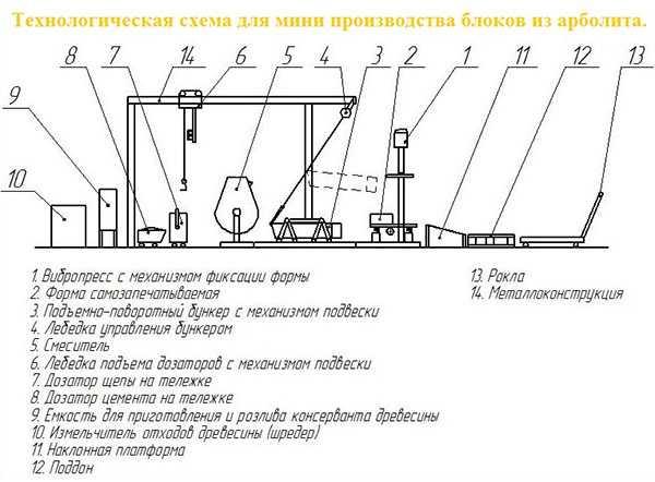 Полистиролбетон (41 фото): пенополистиролбетон и другие виды, характеристики и состав, гост и теплопроводность, оборудование для производства