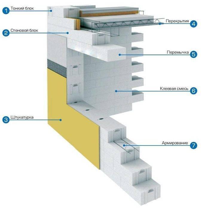 Газосиликат: характеристики силикатных и газосиликатных блоков, вес по гост, таблица размеров, теплопроводность гбс, плотность