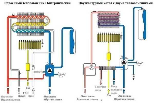 Расширительные баки для газовых котлов: устройство и регулирование давления