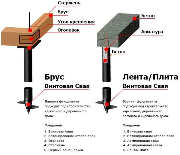 Размеры и характеристики винтовых свай