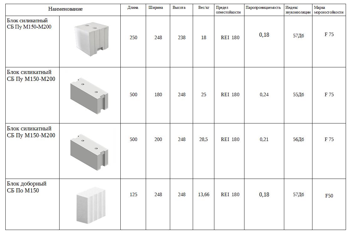 Размер пеноблока: какие бывают по стандарту, как выбрать пенобетонные блоки для строительства наружных, несущих стен дома и кладки перегородок в квартире?
