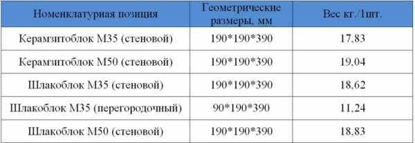 Керамзитобетонные блоки стеновые: вес, размеры, для наружных стен