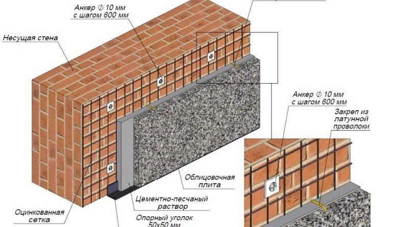 Отделка цоколя камнем: плюсы и минусы, технология облицовки