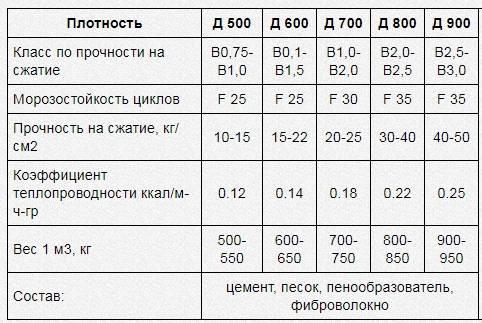 Вес фбс: сколько весит фундаментный блок 240х40х60