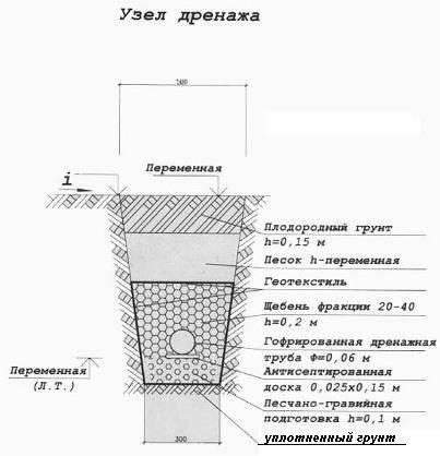 Виды дренажей и их конструкции   справочник строителя   инженерное благоустройство   справочник строителя