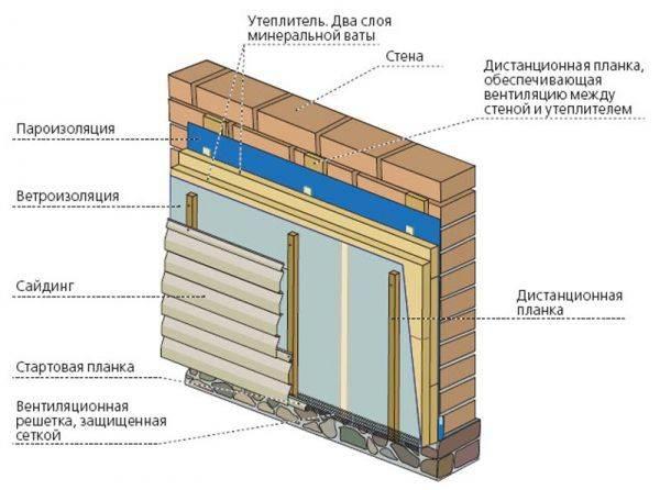 Фольгированная базальтовая вата: как укладывать, как использовать