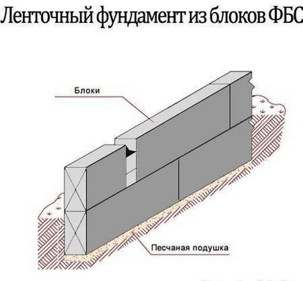 Фундамент из блоков фбс: пошаговая инструкция для устройства своими руками
