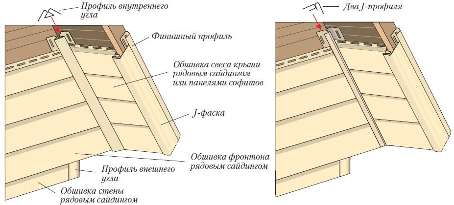 Пошаговый монтаж винилового сайдинга и обшивка всех компонентов своими руками