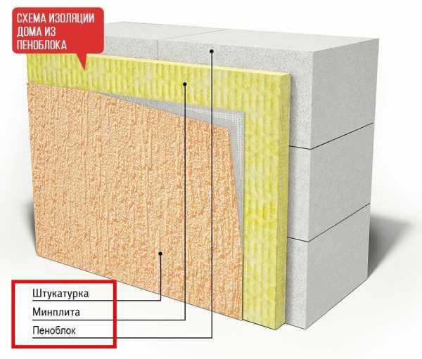Утепление дома из пеноблоков: необходимые инструменты. установка утеплителя на фасад