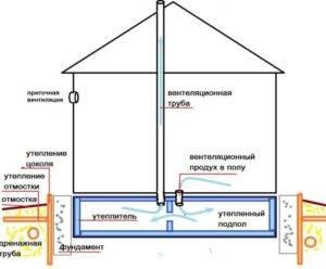 Вентиляционные продухи в фундаменте и расчет отдушин