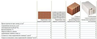 Газобетон (газобетонные блоки) – размеры, характеристики, свойства, плюсы и минусы газоблоков, производство и производители, виды и типы + фото