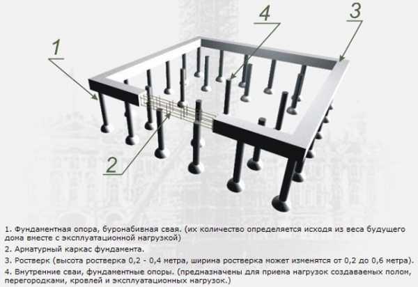 Какими способами можно провести усиление свайного фундамента?