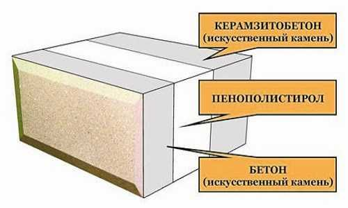 Газоблоки/газосиликатные блоки или керамзитобетонные блоки что лучше?