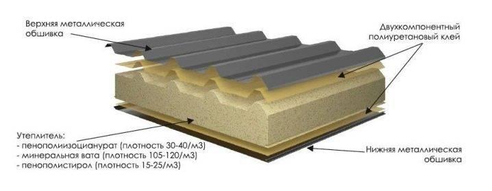 Стеновые сэндвич панели - особенности материала, основные преимущества и недостатки