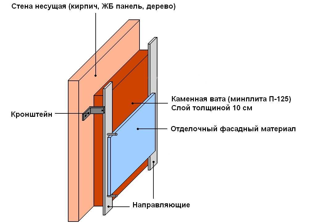 Минвата под штукатурку: продукция для каменной и базальтовой стены, плотность минваты, технология использования материала