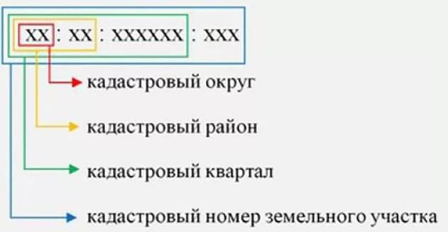 Кадастровая выписка о земельном участке: что это такое, разделы и формы, расширенный документ из государственного реестра, срок действия