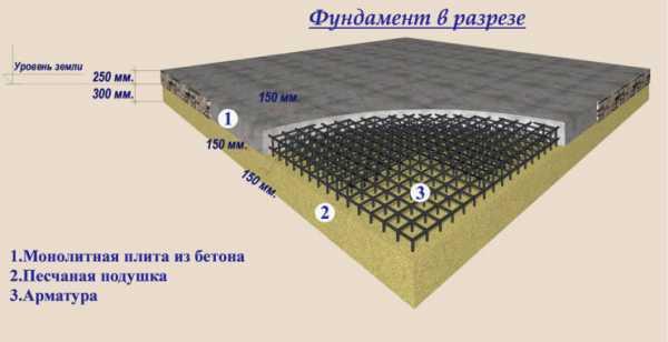 Стоимость ленточного фундамента 10х10: что влияет на цену, сколько будет стоить возведение с учетом работы и материалов?