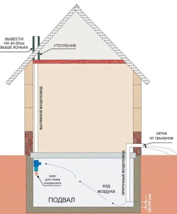 Как правильно организовать вентиляцию фундамента