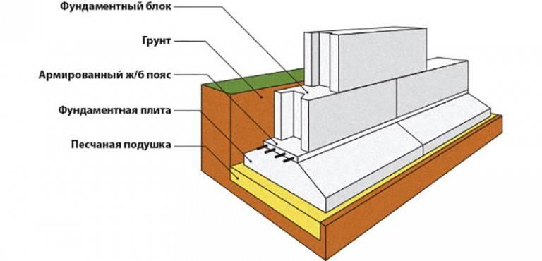 Пол первого этажа при ленточном фундаменте: как сделать в доме
