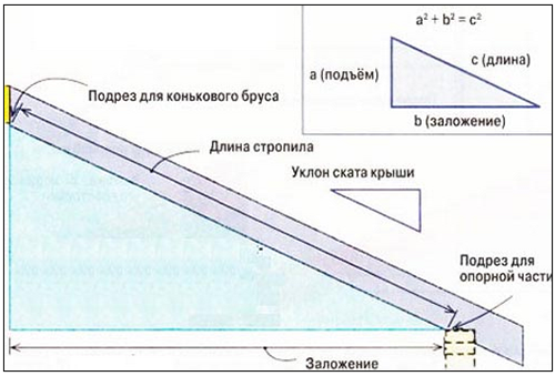Стропильная система односкатной крыши - как провести расчеты параметров