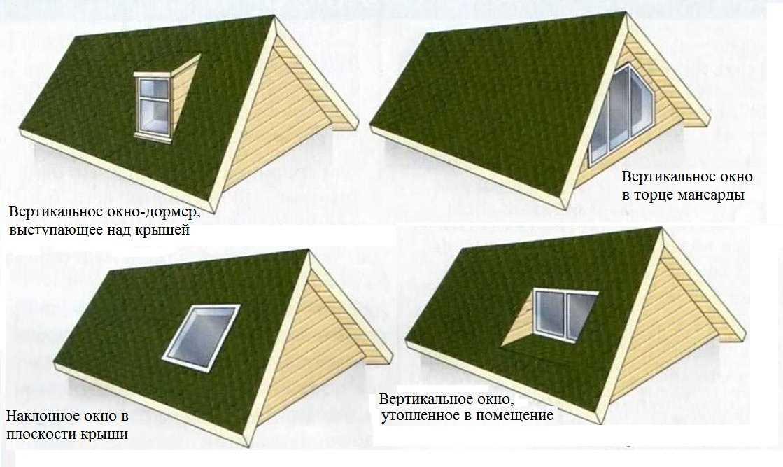 Виды крыш частных домов их формы и варианты + фото