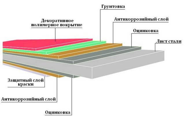 Саморезы для кровли из профнастила – схема крепления и расход на 1м2 (фото, видео)