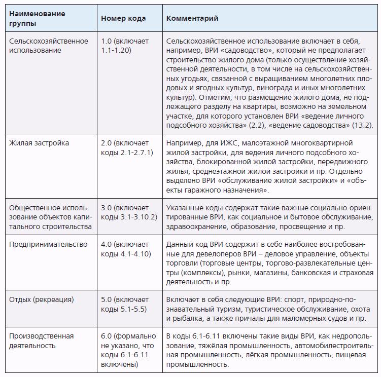 Классификатор видов разрешенного использования земельных участков 2019